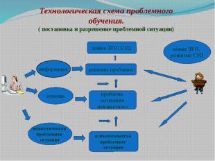 Технологическая схема проблемного обучения. ( постановка и разрешение проблем