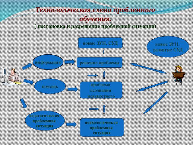 Технологическая схема проблемного обучения. ( постановка и разрешение проблем...