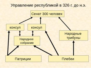 Управление республикой в 326 г. до н.э. Патриции Народное собрание Сенат 300