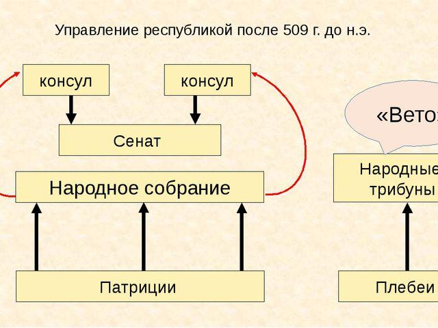 Управление республикой после 509 г. до н.э. Патриции Народное собрание Сенат...
