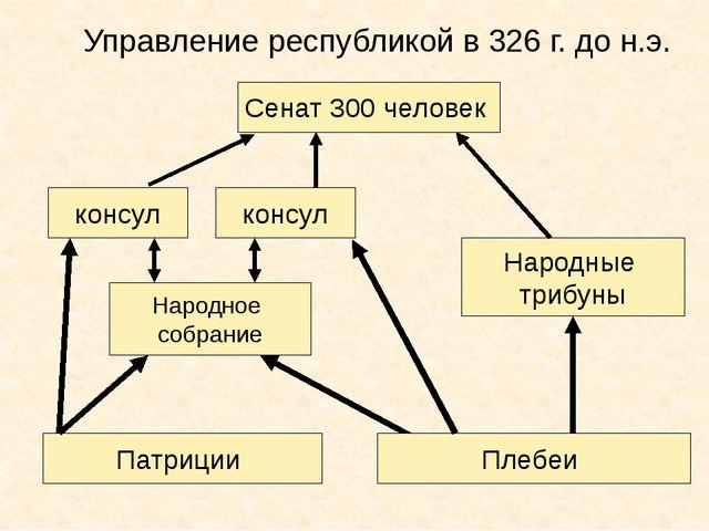 Управление республикой в 326 г. до н.э. Патриции Народное собрание Сенат 300...