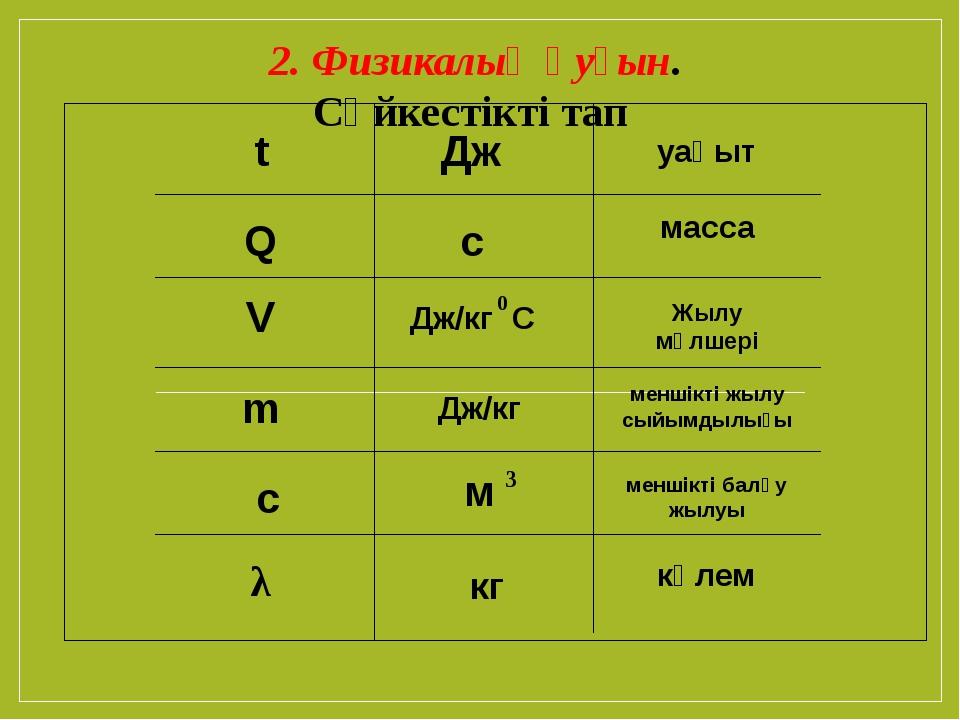 Q t V m c λ Дж Жылу мөлшері с уақыт Дж/кг С 0 меншікті жылу сыйымдылығы масс...