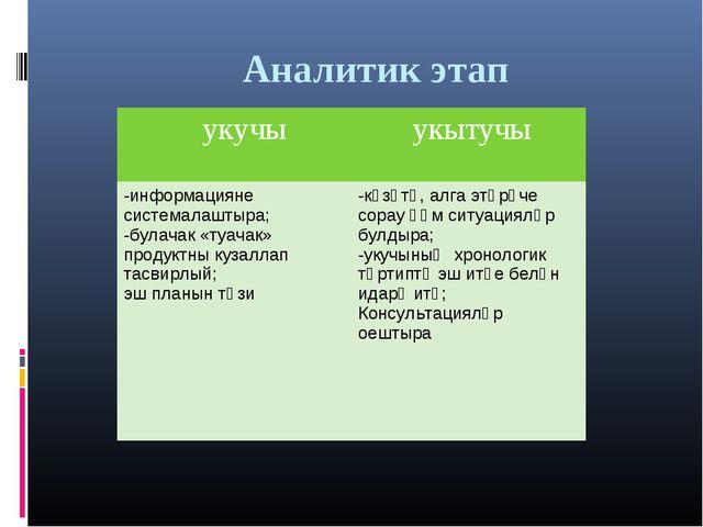 Аналитик этап укучы укытучы -информацияне системалаштыра; -булачак «туачак»...
