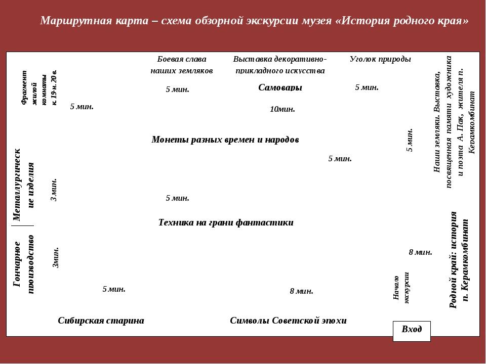 Маршрутная карта – схема обзорной экскурсии музея «История родного края»