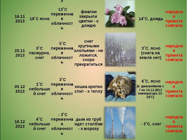 Дневник наблюдений ДатаПогода сегодняПрогноз на след. день по интернетуНар...
