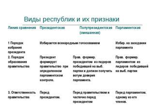 Виды республик и их признаки Линия сравнения Президентская Полупрезидентска