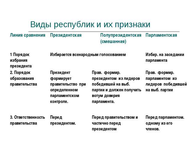 Виды республик и их признаки Линия сравнения Президентская Полупрезидентска...