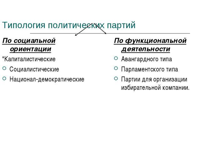 Типология политических партий По социальной ориентации *Капиталистические Соц...