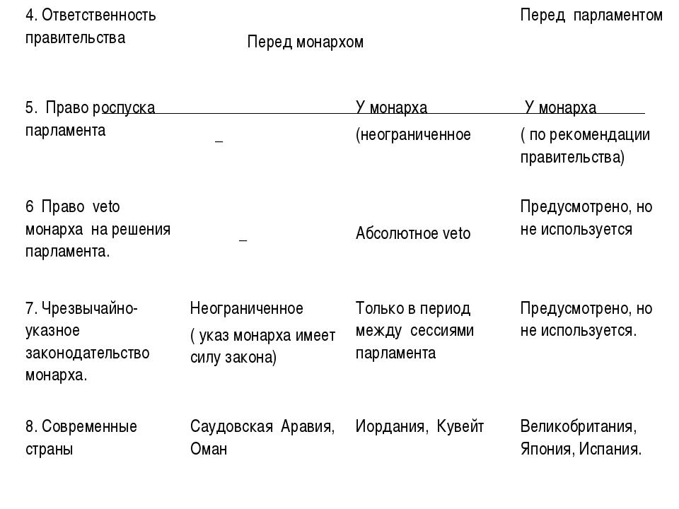 4. Ответственность правительства Перед монархомПеред парламентом 5. Право...