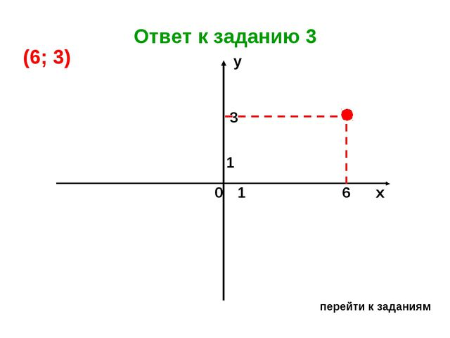 Ответ к заданию 3 перейти к заданиям х у 0 1 1 6 3 (6; 3)...