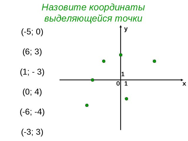 0 х у 1 1 (-5; 0) (6; 3) (1; - 3) (0; 4) (-6; -4) (-3; 3) Назовите координаты...