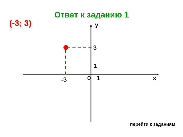 Ответ к заданию 1 перейти к заданиям х у 0 1 1 -3 3 (-3; 3)...