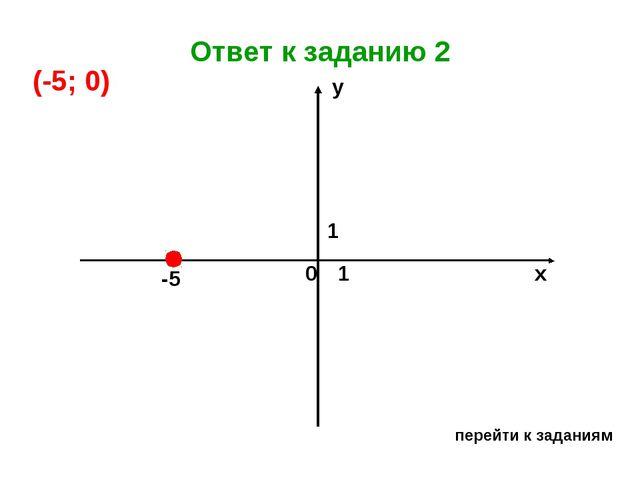 Ответ к заданию 2 перейти к заданиям х у 0 1 1 -5 (-5; 0)...