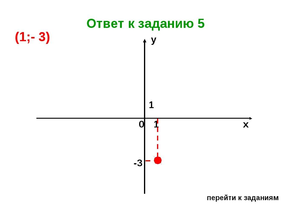 Ответ к заданию 5 перейти к заданиям х у 0 1 1 -3 (1;- 3)...