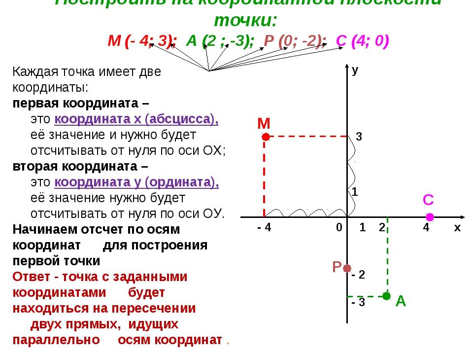 Построить на координатной плоскости точки: М (- 4; 3); А (2 ; -3); Р (0; -2);...