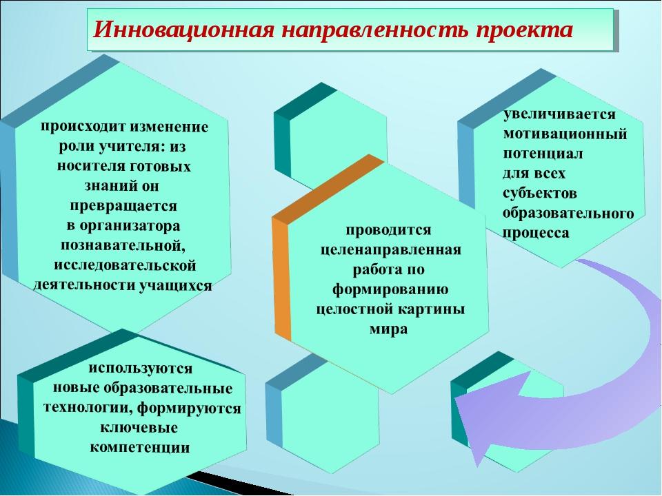 Инновационная направленность проекта