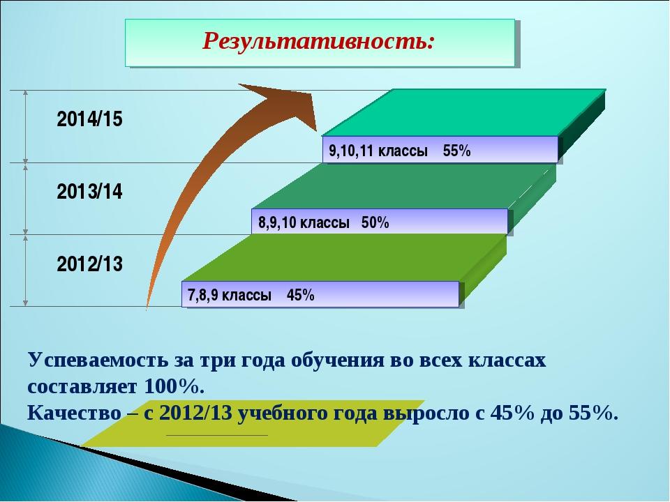 Результативность: Успеваемость за три года обучения во всех классах составля...