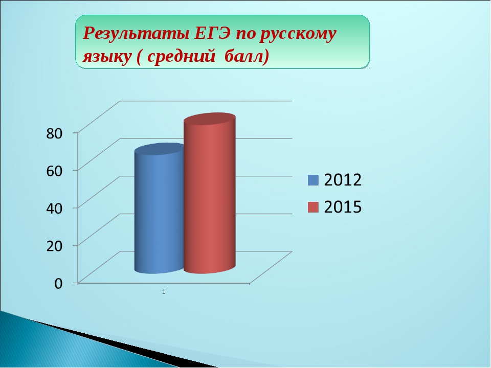 Результаты ЕГЭ по русскому языку ( средний балл)
