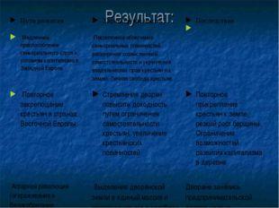 Результат: Пути развитияХарактерные чертыПоследствия  Медленное приспособ