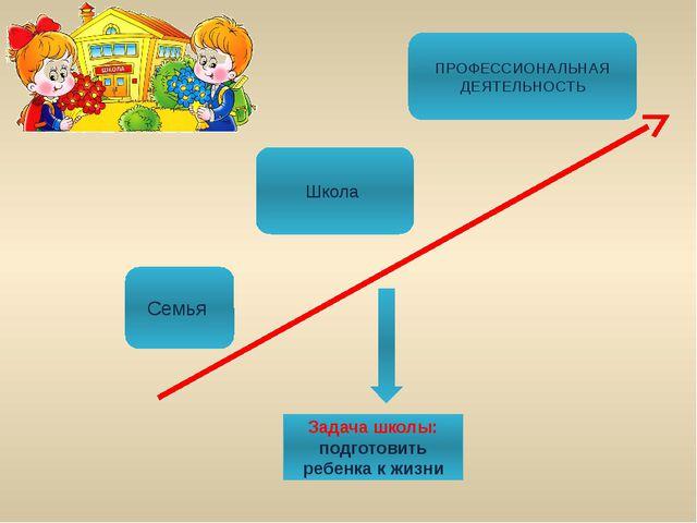 Семья Школа ПРОФЕССИОНАЛЬНАЯ ДЕЯТЕЛЬНОСТЬ Задача школы: подготовить ребенка к...