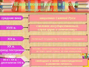 Идеал воспитания в России исторический аспект средние века защитник Святой Ру