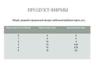 ПРОДУКТ ФИРМЫ Общий, средний и предельный продукт мебельной фабрики (парты, ш