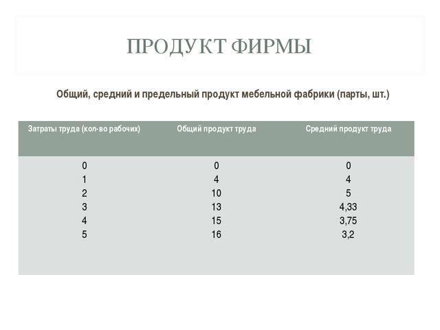ПРОДУКТ ФИРМЫ Общий, средний и предельный продукт мебельной фабрики (парты, ш...