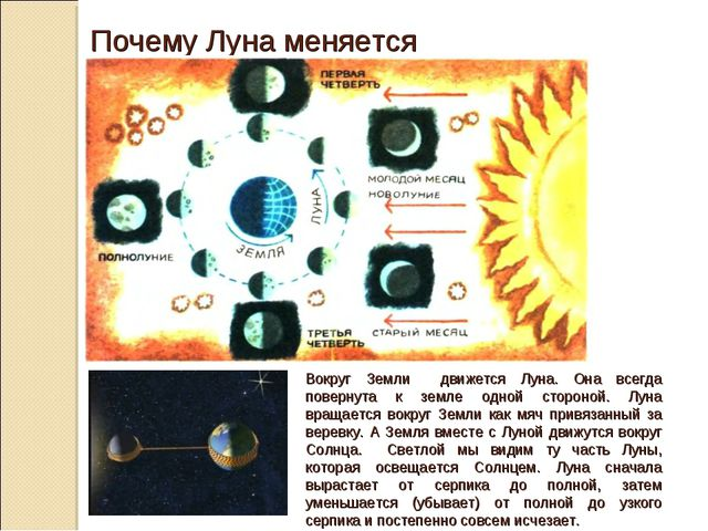 Почему Луна меняется Вокруг Земли движется Луна. Она всегда повернута к земле...
