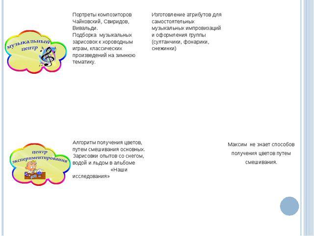 Портреты композиторов Чайковский, Свиридов, Вивальди. Подборка музыкальных з...