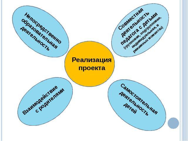 Реализация проекта Непосредственно образовательная деятельность Совместная д...