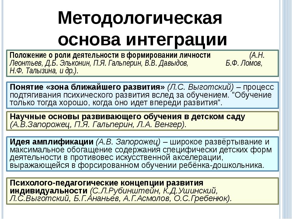 Методологическая основа интеграции Положение о роли деятельности в формирова...