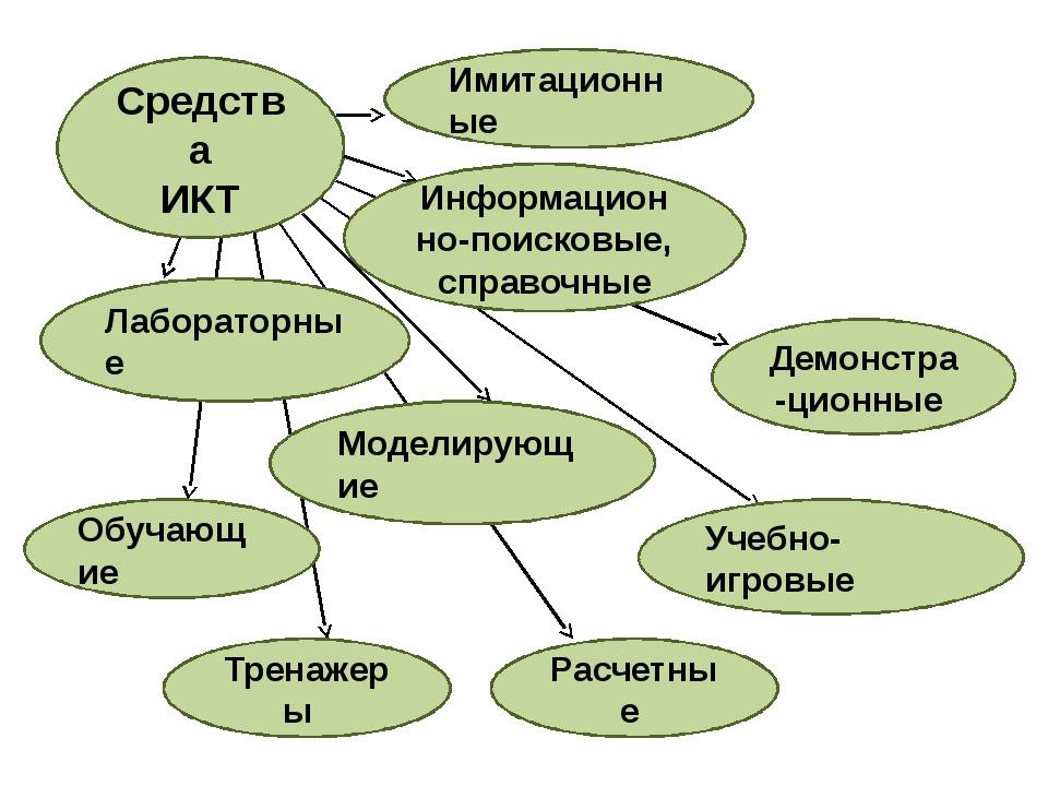 Средства ИКТ Лабораторные Моделирующие Учебно-игровые Расчетные Обучающие Инф...