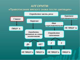 АЛГОРИТМ «Правописание мягкого знака после шипящих» Глагол Определяю, являетс