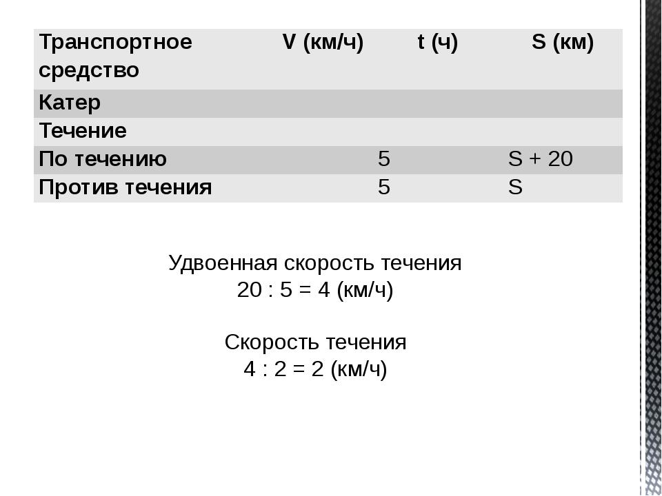 Удвоенная скорость течения 20 : 5 = 4 (км/ч) Скорость течения 4 : 2 = 2 (км/...