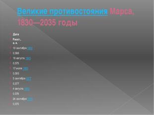 Великие противостоянияМарса, 1830—2035 годы Дата Расст., а. е. 19 сентября1