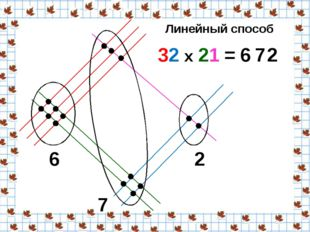 32 х 21 = 6 7 2 6 7 2 Линейный способ