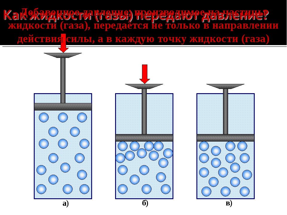 а) б) в) Добавочное давление, производимое на частицы жидкости (газа), переда...
