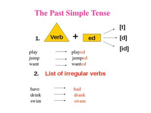 The Past Simple Tense Verb ed [t] [d] [id] 1. play played jump jumped want wa