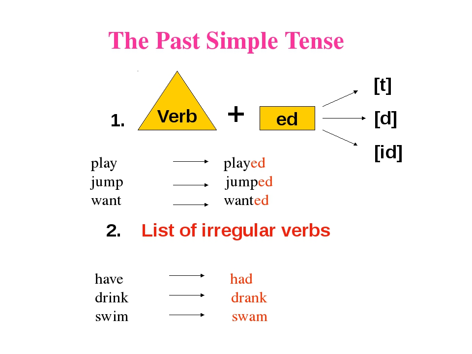 The Past Simple Tense Verb ed [t] [d] [id] 1. play played jump jumped want wa...