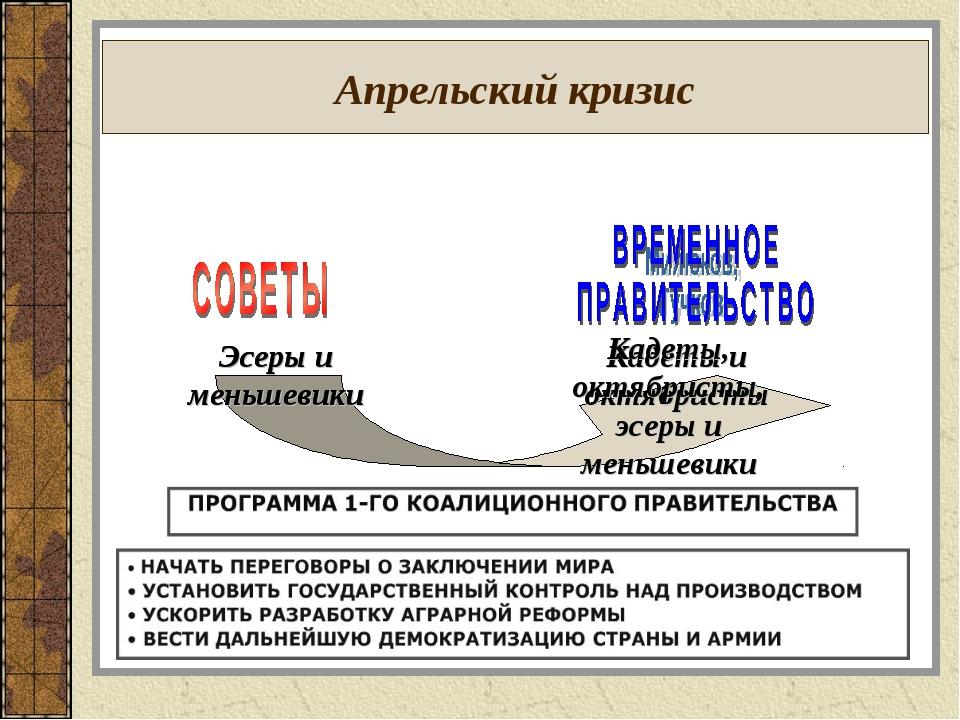 Апрельский кризис Эсеры и меньшевики Кадеты и октябристы Эсеры и меньшевики К...