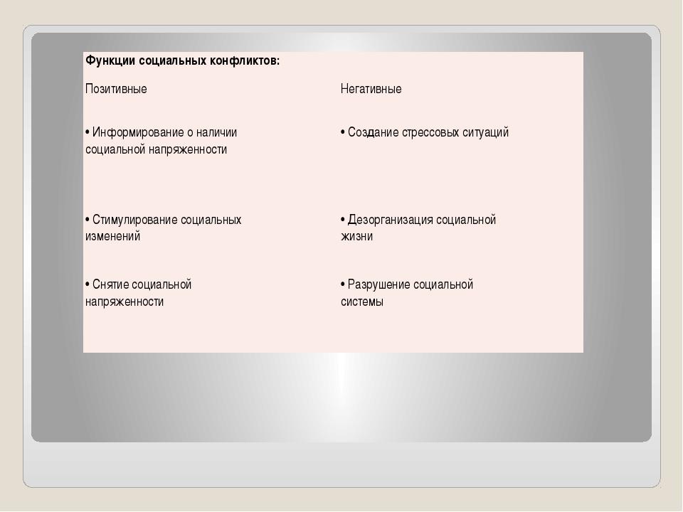 Функции социальныхконфликтов: Позитивные Негативные • Информирование о наличи...