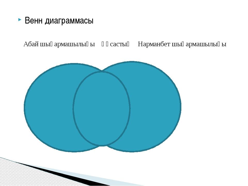 Венн диаграммасы Абай шығармашылығы Ұқсастық Нарманбет шығармашылығы