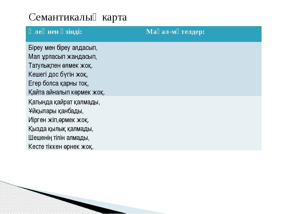 Семантикалық карта Өлеңнен үзінді: Мақал-мәтелдер: Біреу мен біреу алдасып,...