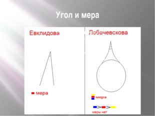 Угол и мера