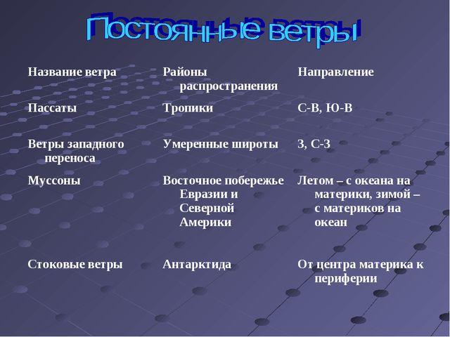 Название ветраРайоны распространенияНаправление ПассатыТропикиС-В, Ю-В Ве...