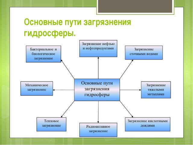 Основные пути загрязнения гидросферы.