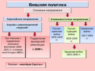 Основные направления Россия – «жандарм Европы» Подавление венгерской революци