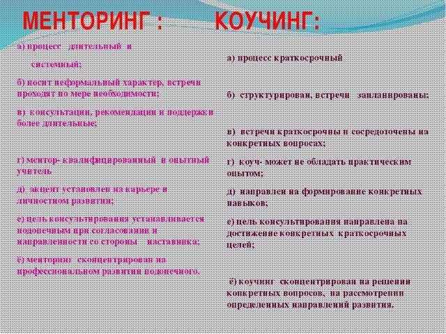 МЕНТОРИНГ : КОУЧИНГ: а) процесс длительный и системный; б) носит неформальный...