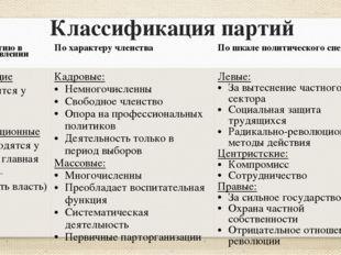 Классификация партий По участию в осуществлении власти По характеру членства