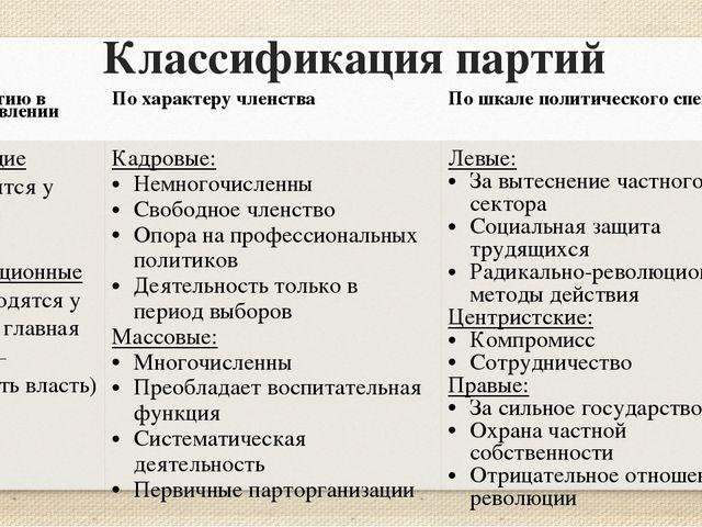 Классификация партий По участию в осуществлении власти По характеру членства...